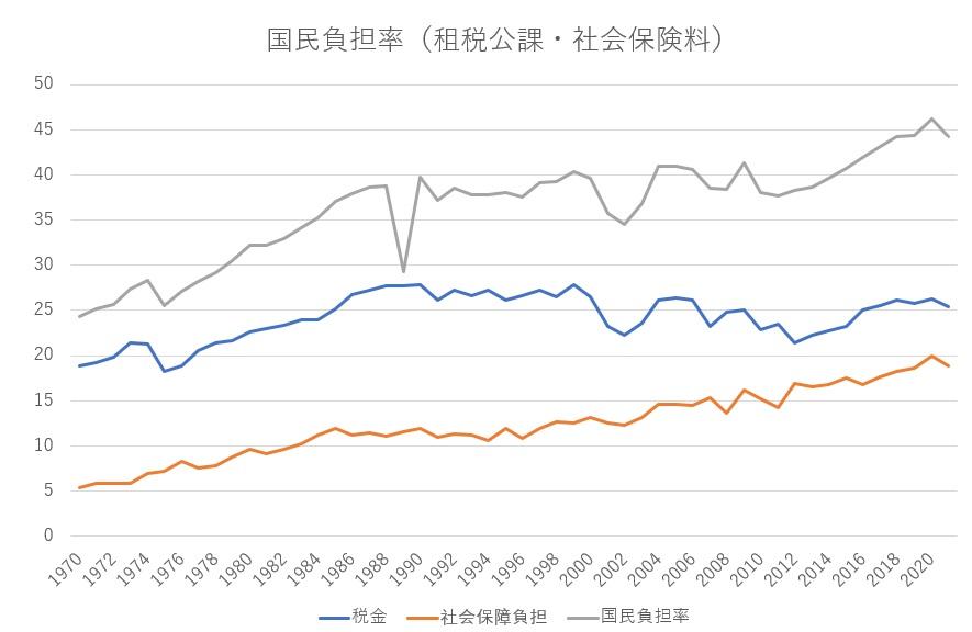 急激に増えてきた国民負担率